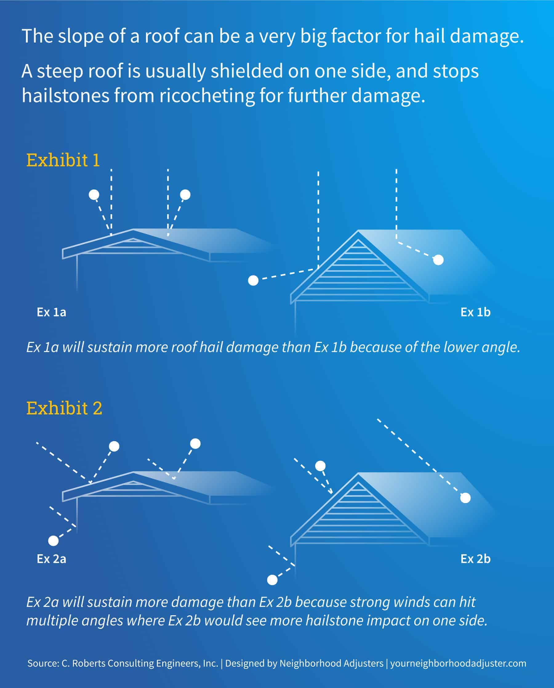 hail damage roof slope examples