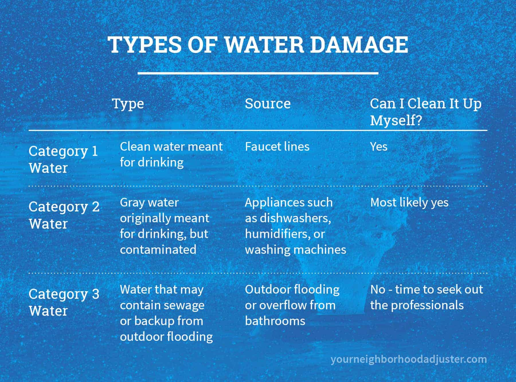 types of water damage by category